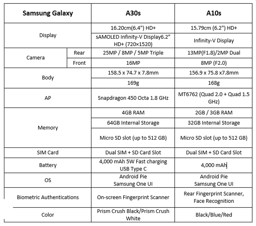 SAMSUNG launches Galaxy A30s & A10s in Their Powerful A Series in Pakistan